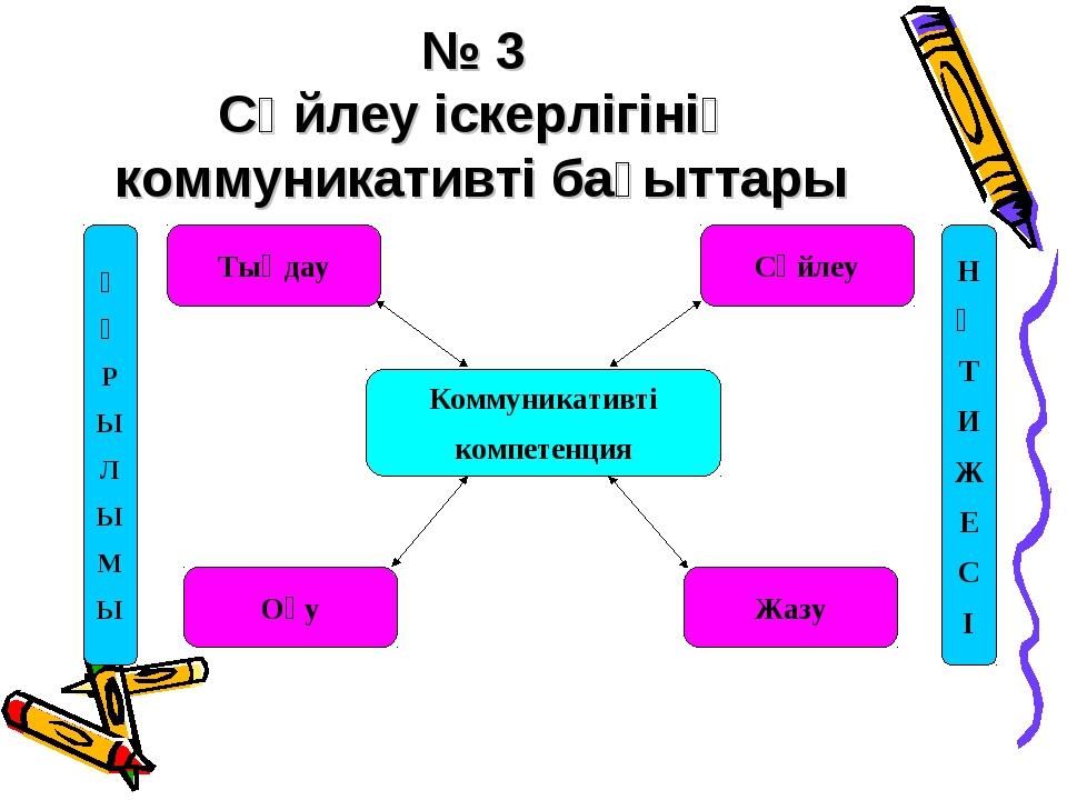 № 3 Сөйлеу іскерлігінің коммуникативті бағыттары