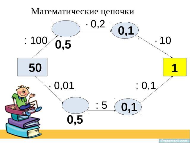 Математические цепочки 50 · 10 · 0,2 : 100 · 0,01 : 5 : 0,1 0,5 0,1 1 0,5 0,1