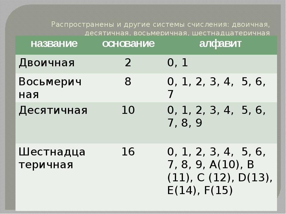 Распространены и другие системы счисления: двоичная, десятичная, восьмеричная...