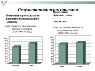 Результативность проекта Полученные образовательные результаты Доля учащихся,