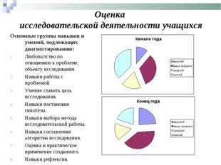 Оценка исследовательской деятельности учащихся Основные группы навыков и умен