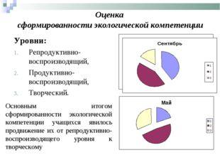 Оценка сформированности экологической компетенции Уровни: Репродуктивно- восп