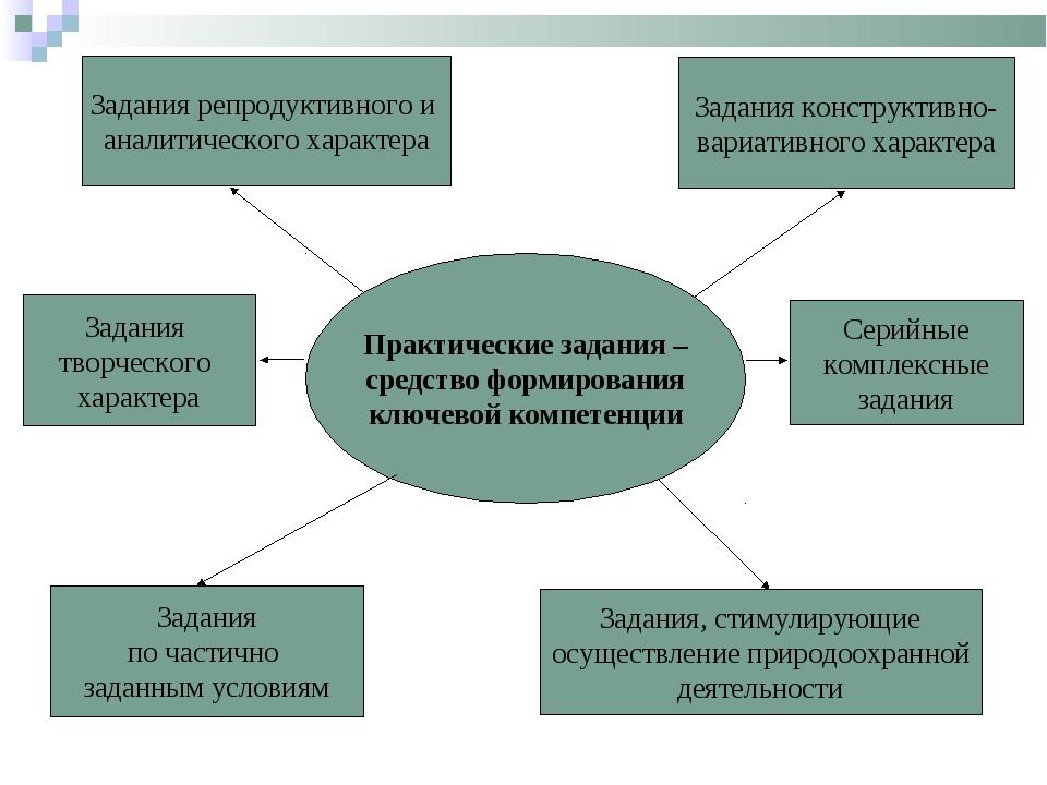 Практические задания – средство формирования ключевой компетенции Задания реп...