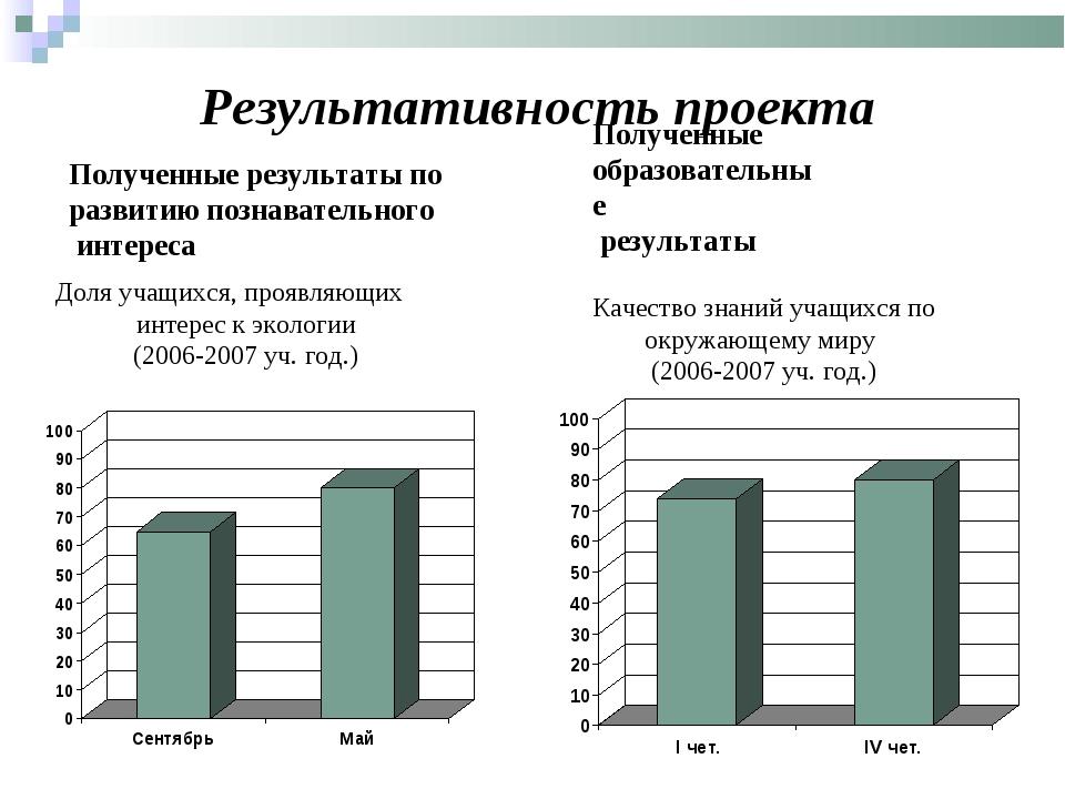 Результативность проекта Полученные образовательные результаты Доля учащихся,...