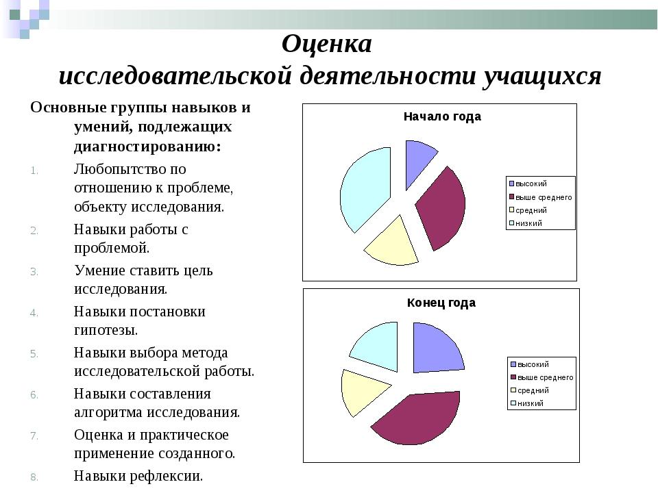 Оценка исследовательской деятельности учащихся Основные группы навыков и умен...