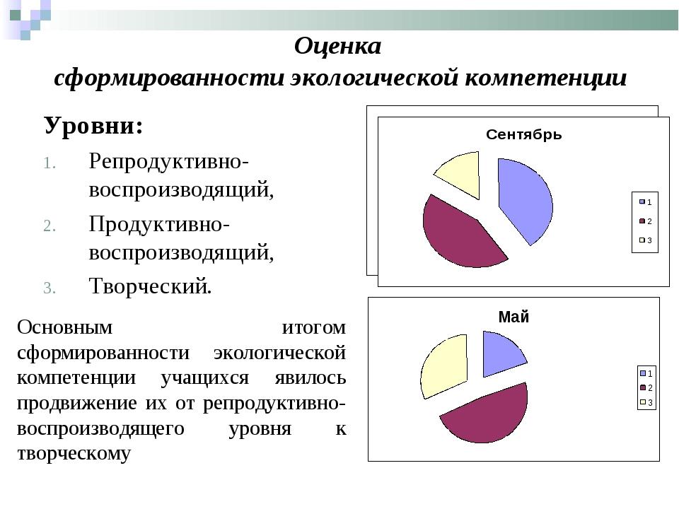 Оценка сформированности экологической компетенции Уровни: Репродуктивно- восп...