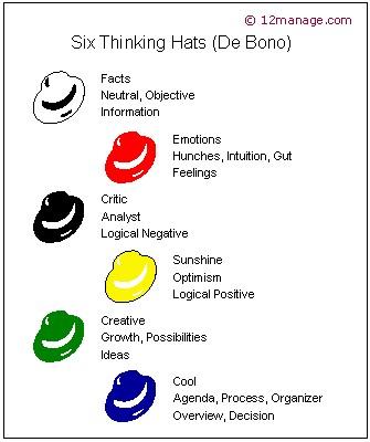 Six_Thinking_Hats