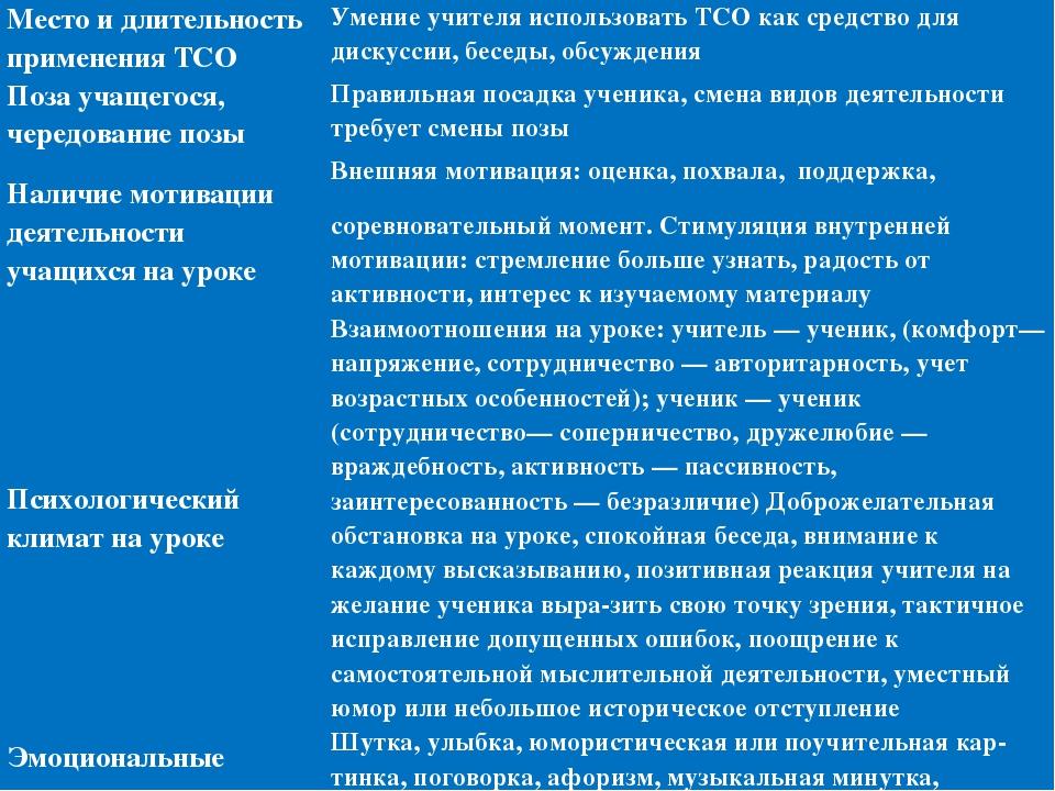 Место и длительность применения ТСО Умение учителя использовать ТСО как сред...