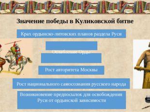 Значение победы в Куликовской битве Крах ордынско-литовских планов раздела Р
