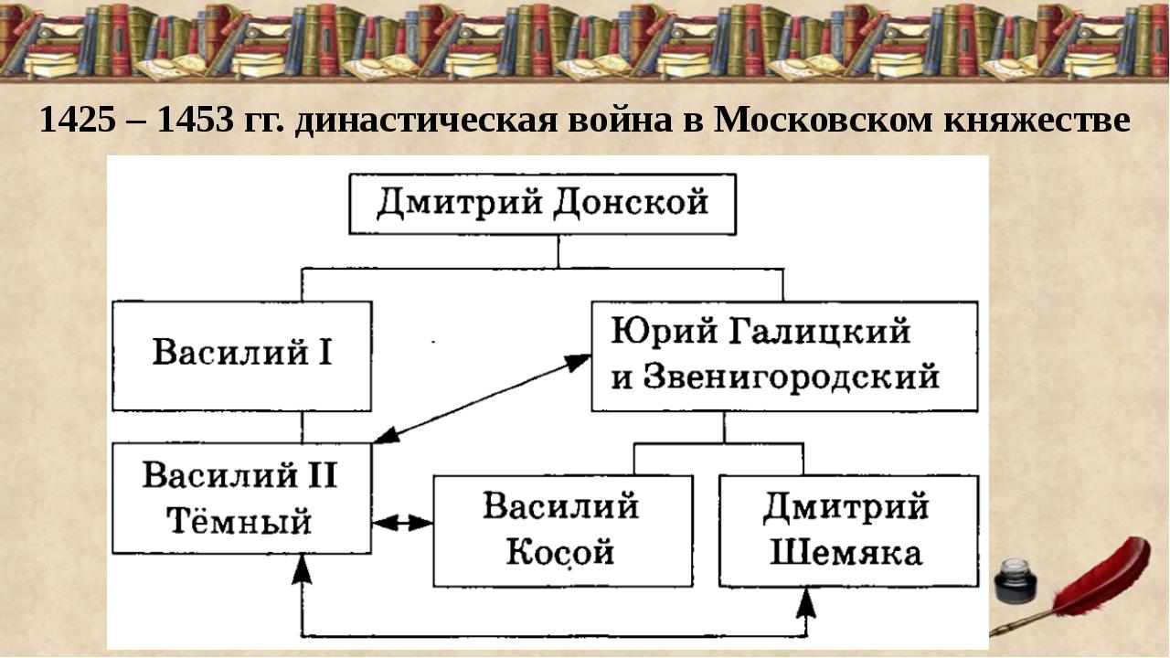 1425 – 1453 гг. династическая война в Московском княжестве