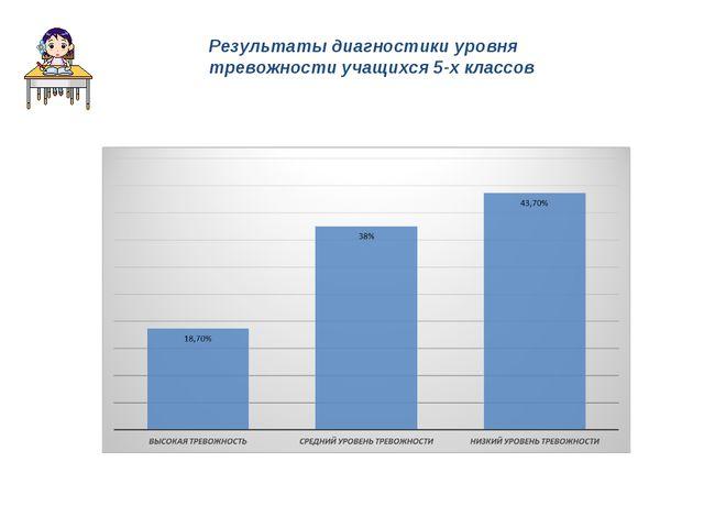 Результаты диагностики уровня тревожности учащихся 5-х классов