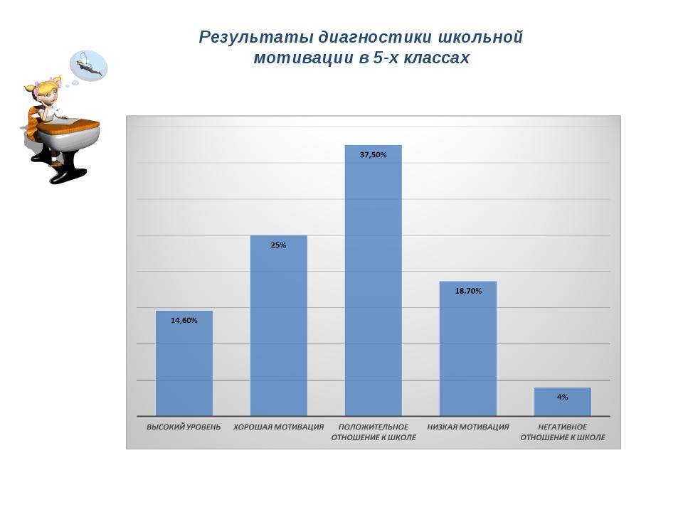 Результаты диагностики школьной мотивации в 5-х классах