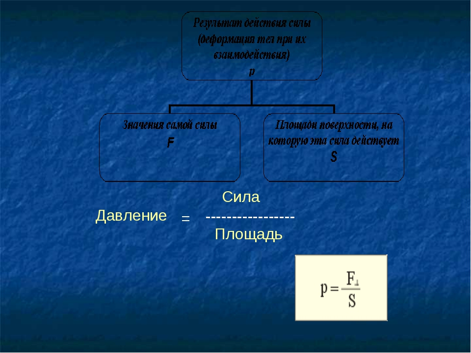 Давление Сила Площадь = -----------------