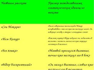 Название рассказаПример тождественных синтаксических единиц из текста «Сон М
