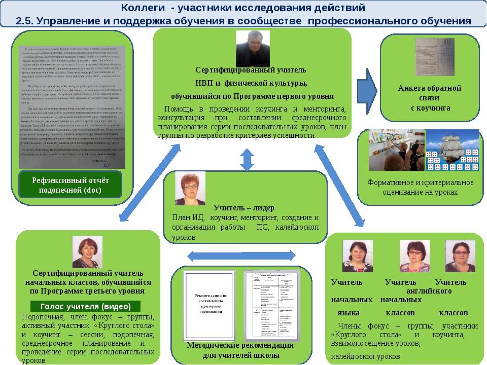 Коллеги - участники исследования действий 2.5. Управление и поддержка обучен...