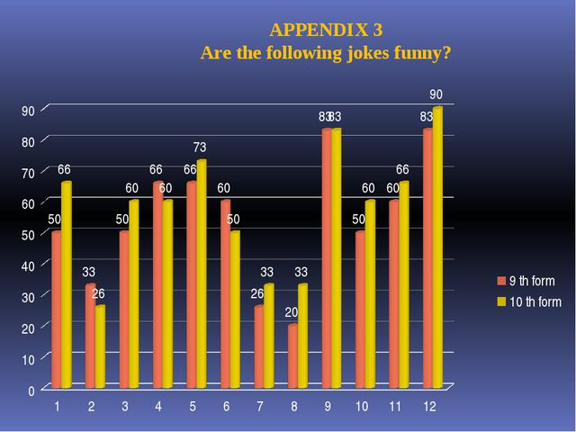 APPENDIX 3 Are the following jokes funny?