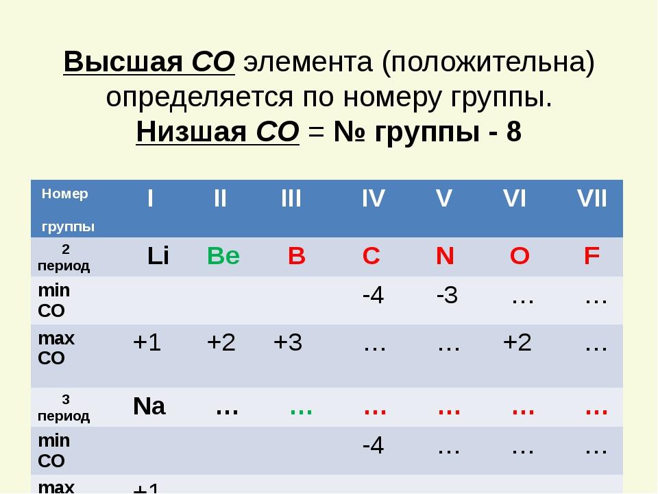 Высшая СО элемента (положительна) определяется по номеру группы. Низшая СО =...