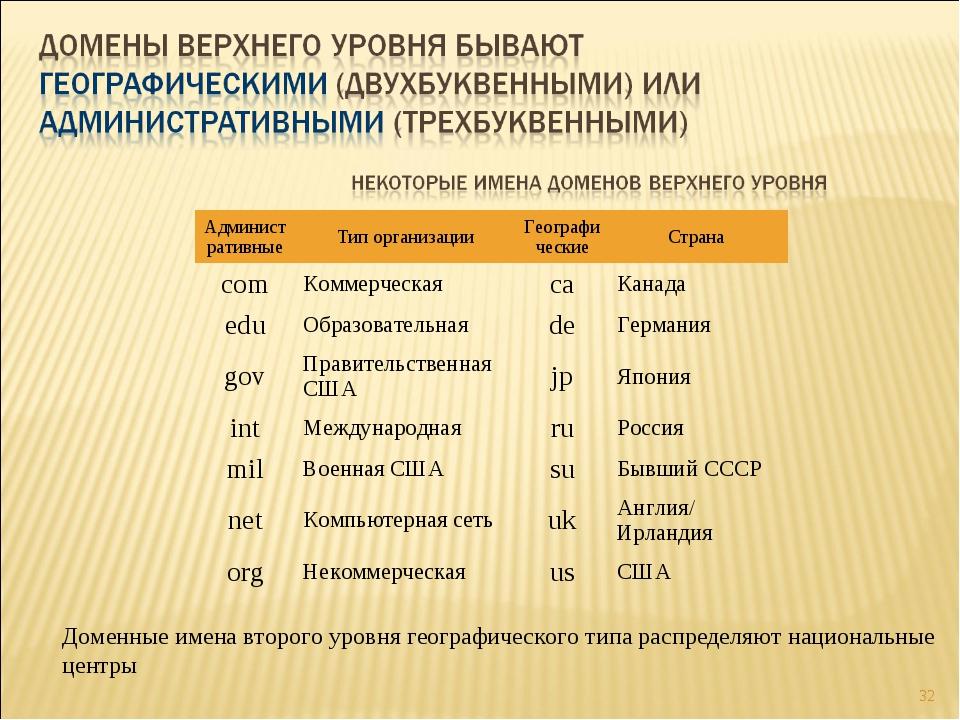 * Доменные имена второго уровня географического типа распределяют национальны...