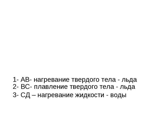 1- АВ- нагревание твердого тела - льда 2- ВС- плавление твердого тела - льда...