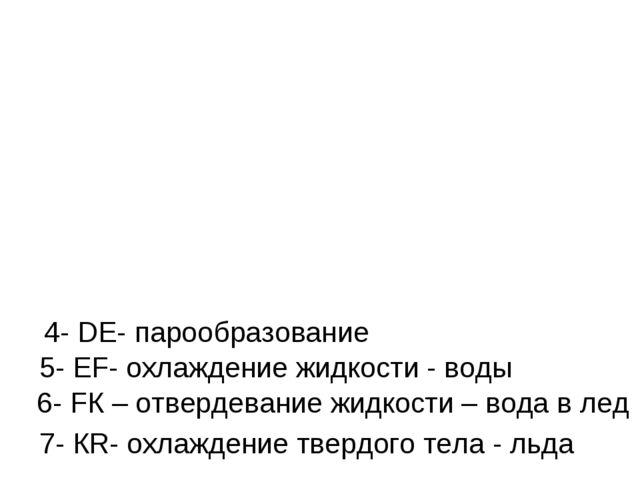 4- DЕ- парообразование 5- ЕF- охлаждение жидкости - воды 6- FК – отвердевание...
