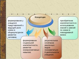 приобретение компетентности в использовании знаний и умений по химии в повсе