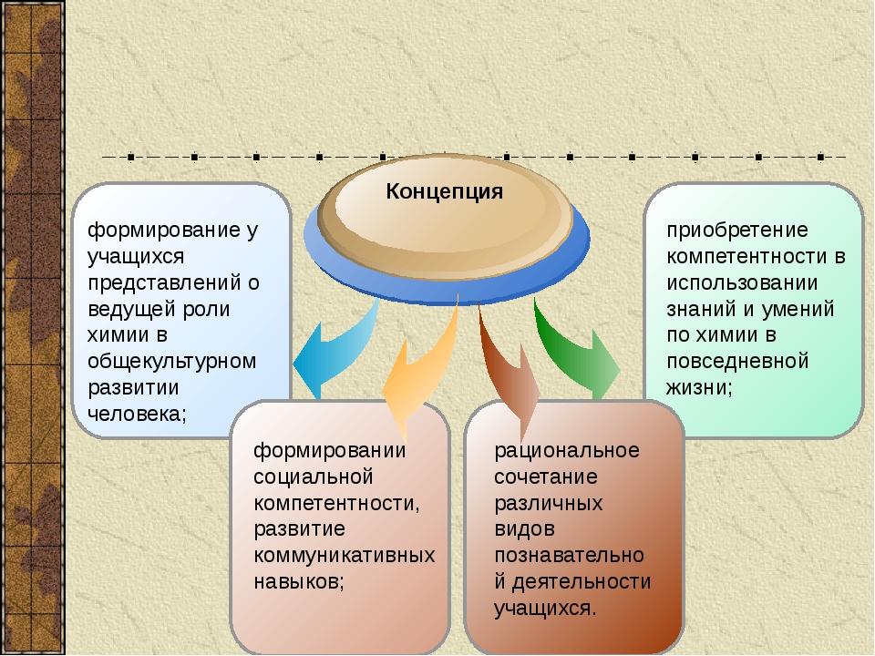 приобретение компетентности в использовании знаний и умений по химии в повсе...