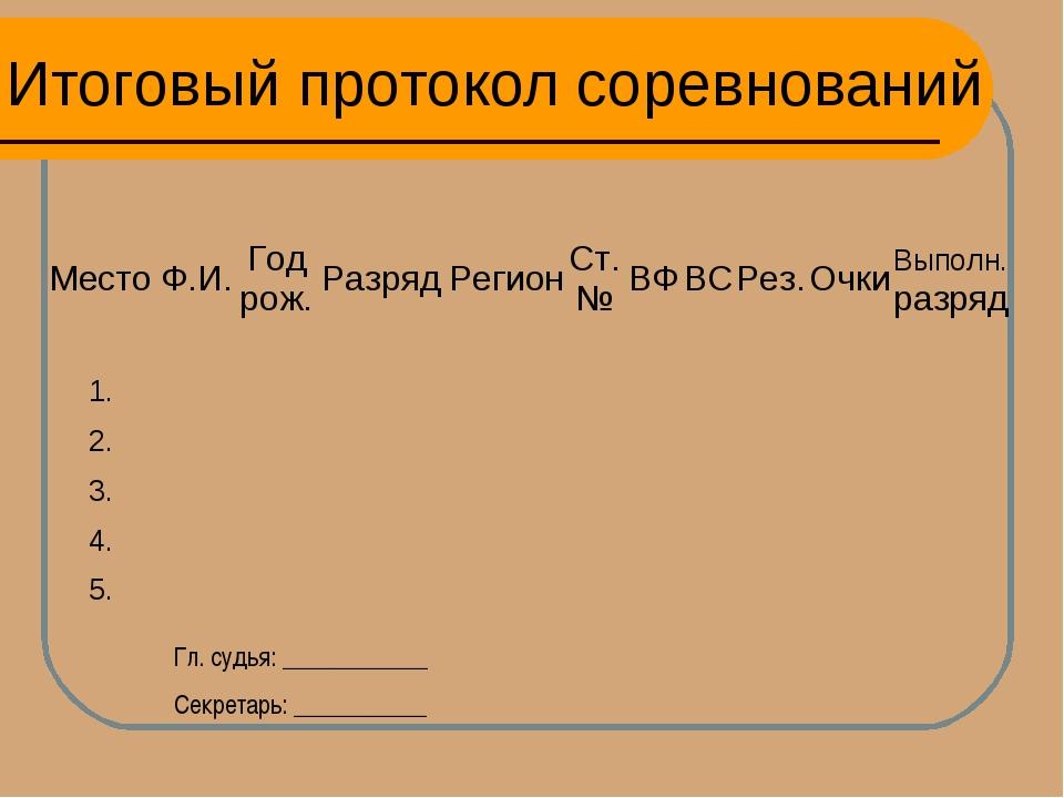 Итоговый протокол соревнований Гл. судья: ____________ Секретарь: ___________