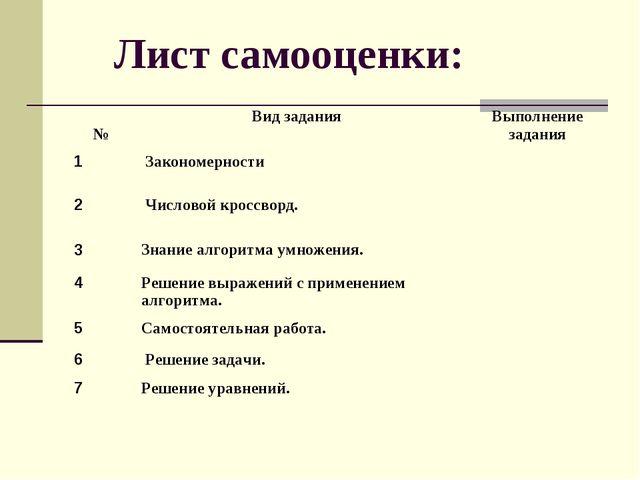 Лист самооценки: №Вид заданияВыполнение задания 1 Закономерности 2 Числ...