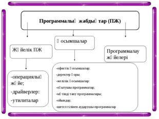Программалық жабдықтар (ПЖ) Жүйелік ПЖ Қосымшалар Программалау жүйелері -опер
