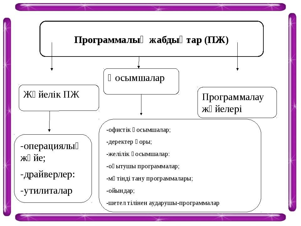 Программалық жабдықтар (ПЖ) Жүйелік ПЖ Қосымшалар Программалау жүйелері -опер...