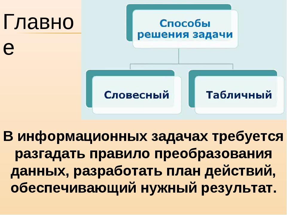 Главное В информационных задачах требуется разгадать правило преобразования д...