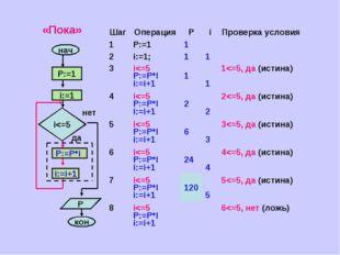 «Пока» ШагОперацияРiПроверка условия 1P:=11 2i:=1;11 3i