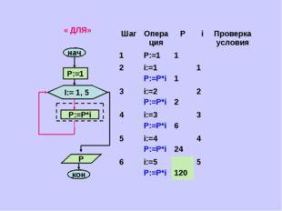 « ДЛЯ» ШагОперацияРiПроверка условия 1P:=11 2i:=1 P:=P*i 11 3i:=