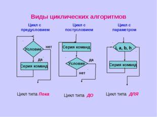 Цикл типа Пока Цикл типа ДО Цикл типа ДЛЯ Виды циклических алгоритмов Цикл с