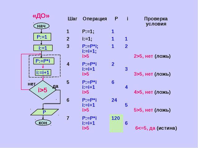 да ШагОперацияРiПроверка условия 1P:=1;1 2i:=1;11 3P:=P*i; i:=i+...