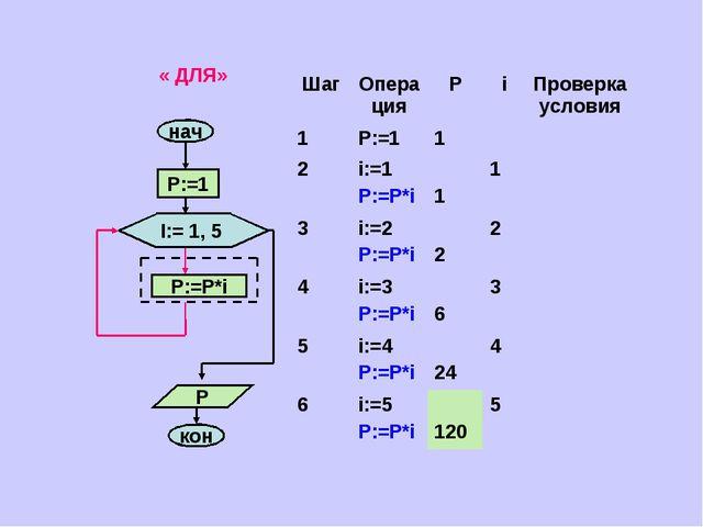 « ДЛЯ» ШагОперацияРiПроверка условия 1P:=11 2i:=1 P:=P*i 11 3i:=...