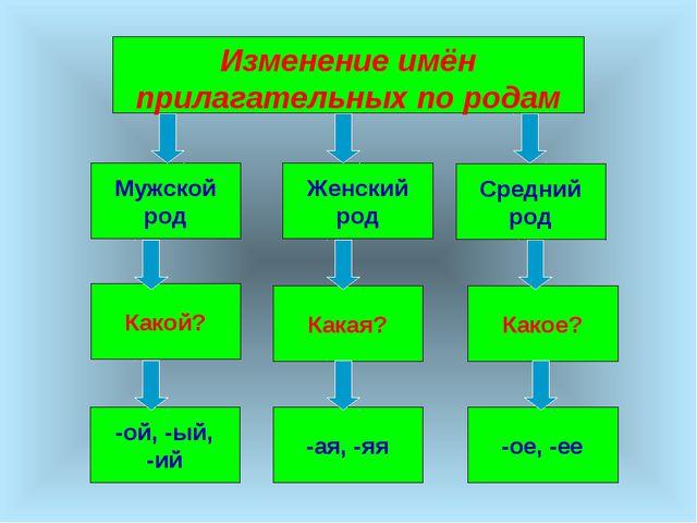Изменение имён прилагательных по родам Мужской род Женский род Средний род Ка...