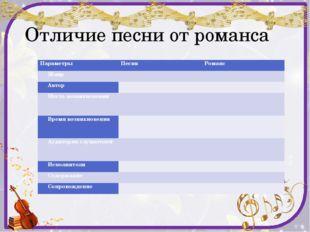 Отличие песни от романса Параметры Песня Романс Жанр   Автор   Место возн