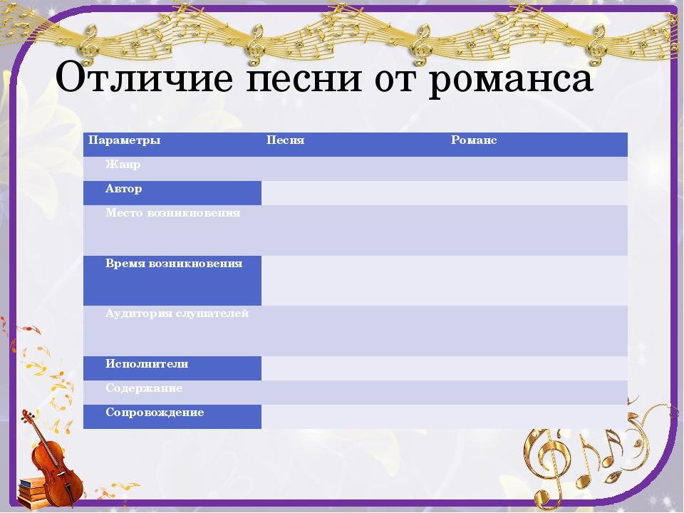 Отличие песни от романса Параметры Песня Романс Жанр   Автор   Место возн...