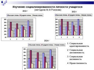 Изучение социализированности личности учащегося (методика М.И.Рожкова) 1Соци