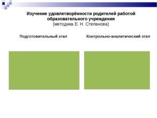 Изучение удовлетворённости родителей работой образовательного учреждения (мет