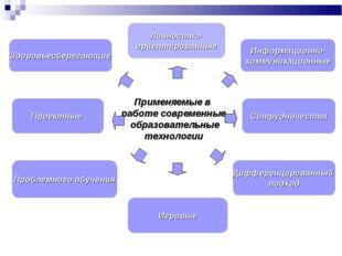 Проектные Личностно- ориентированные Здоровьесберегающие Информационно- комму