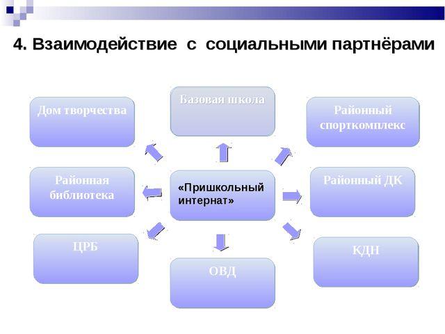 4. Взаимодействие с социальными партнёрами «Пришкольный интернат» Районный ДК...