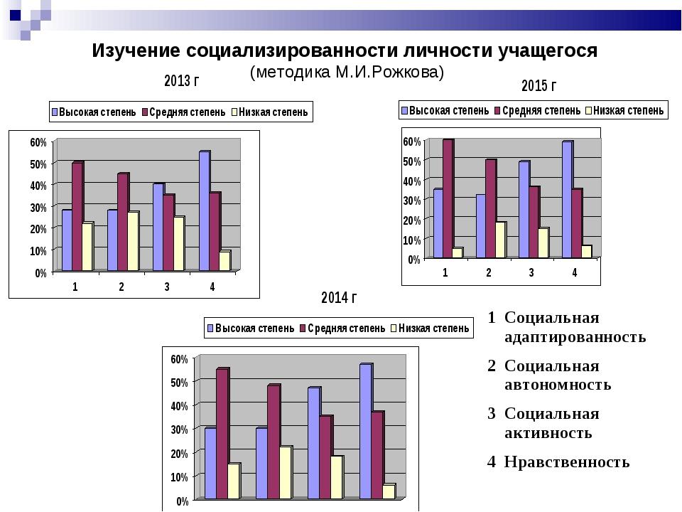 Изучение социализированности личности учащегося (методика М.И.Рожкова) 1Соци...