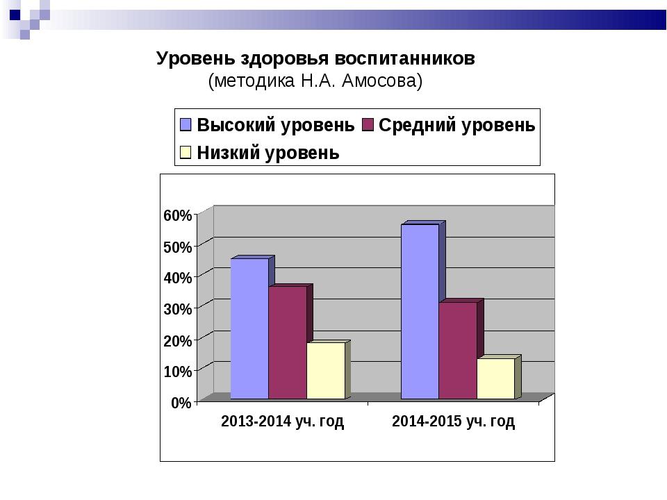 Уровень здоровья воспитанников (методика Н.А. Амосова)