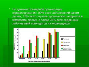 По данным Всемирной организации здравоохранения, 90% всех заболеваний раком л