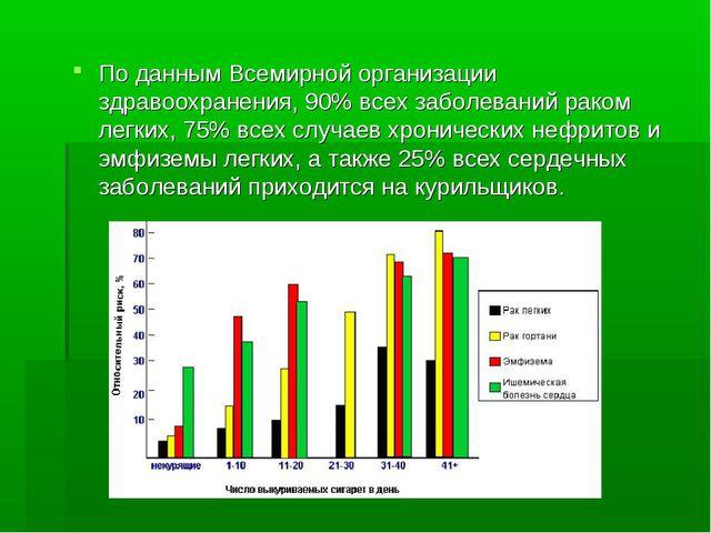 По данным Всемирной организации здравоохранения, 90% всех заболеваний раком л...