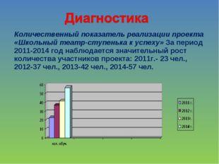 Количественный показатель реализации проекта «Школьный театр-ступенька к успе