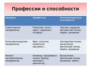 Профессии и способности ПрофильПрофессииИнтеллектуальные способности Гумани