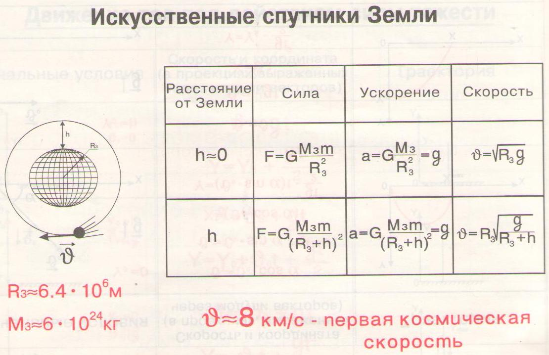 физика спутник